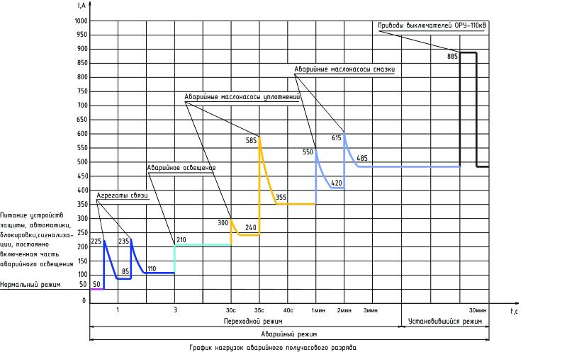 график аварийного режима разряда для электростанций