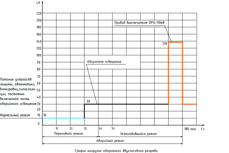 график аварийного режима разряда для подстанций