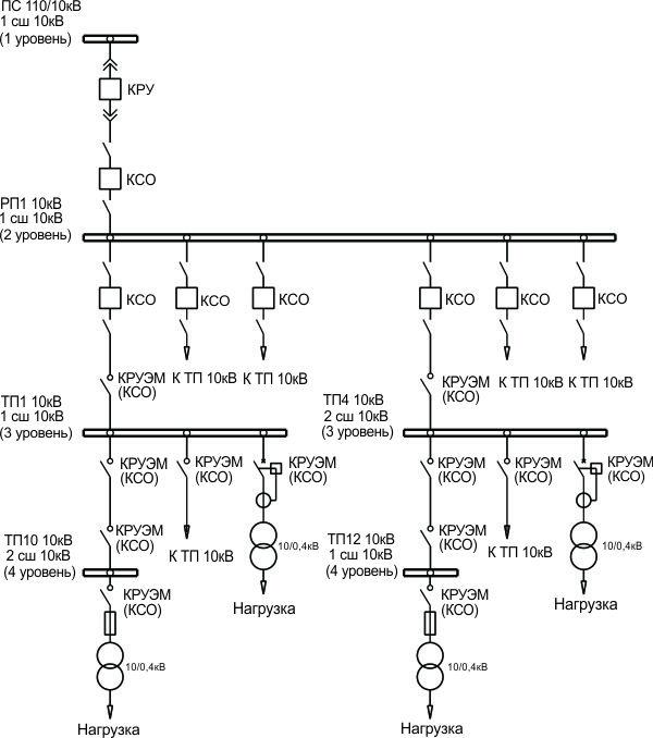 Схема сети 10кВ